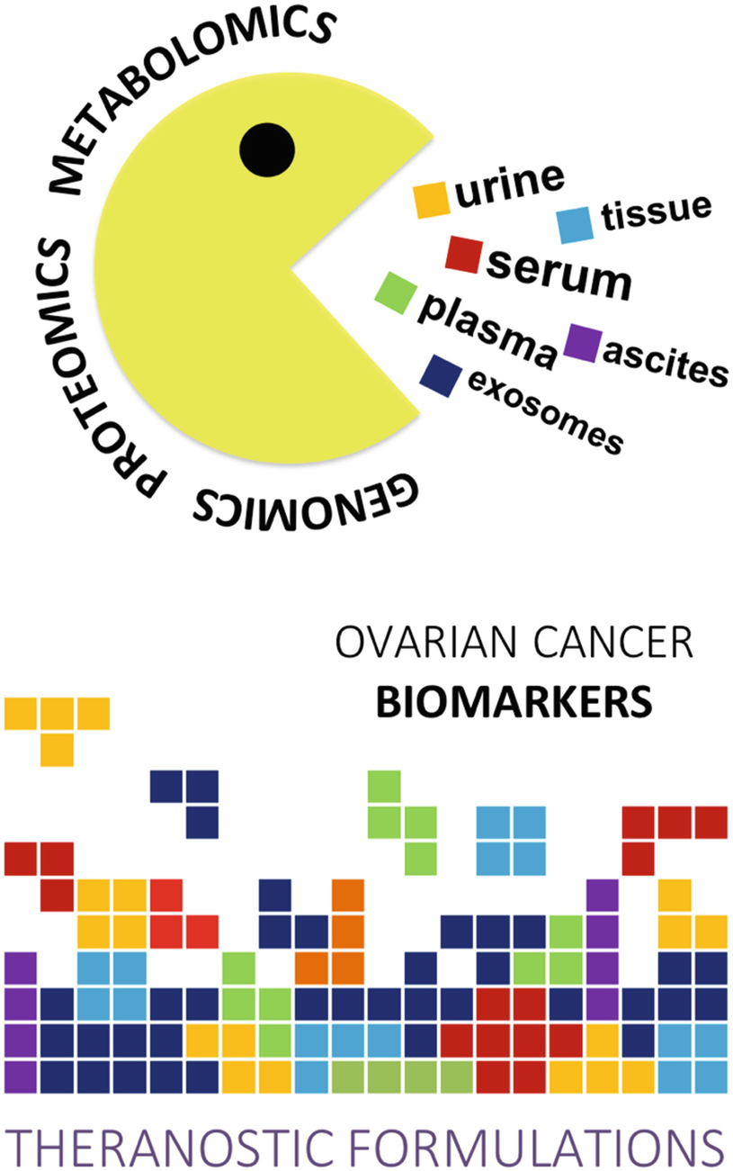 Ovarian Cancer Biomarkers Moving Forward In Early Detection Springerlink