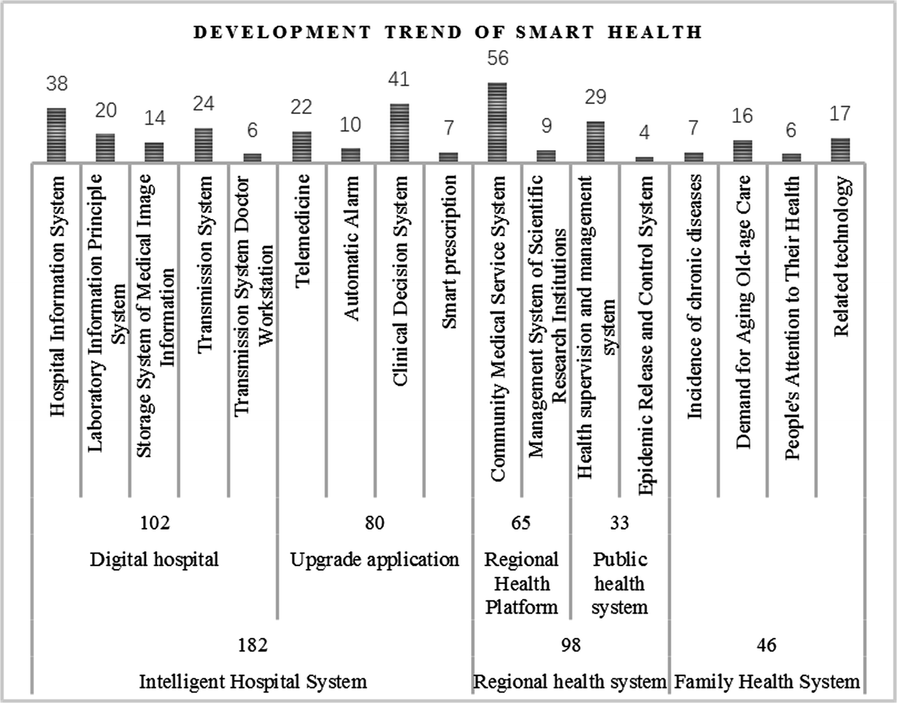 Analysis of Smart Health Research Context and Development