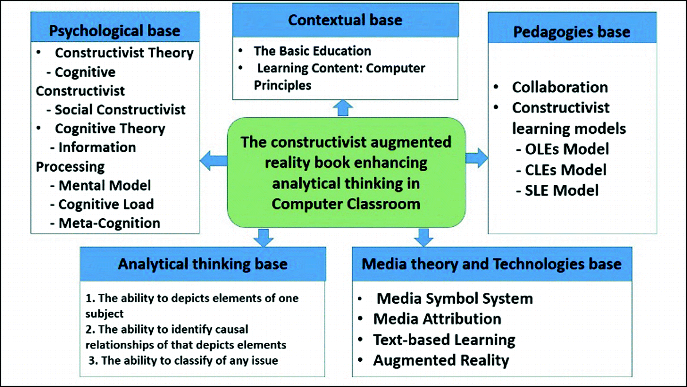 Analytical Learning design and development of constructivist augmented reality