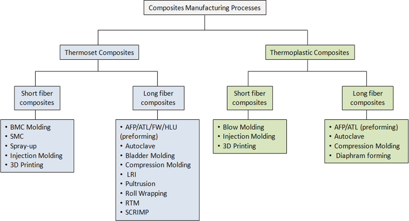 Thermoplastic Composites for Aerospace Applications | SpringerLink