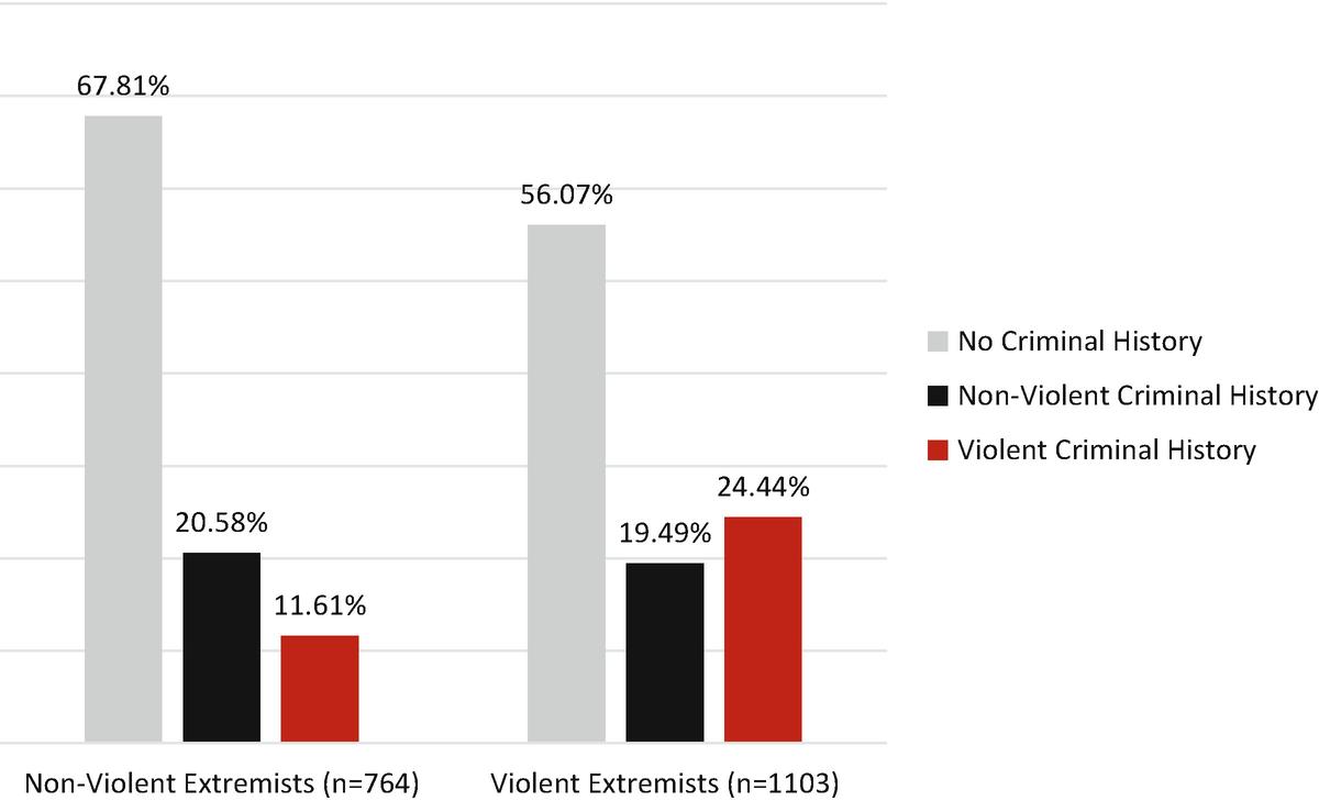 The Link Between Prior Criminal Record And Violent Political Extremism In The United States Springerlink