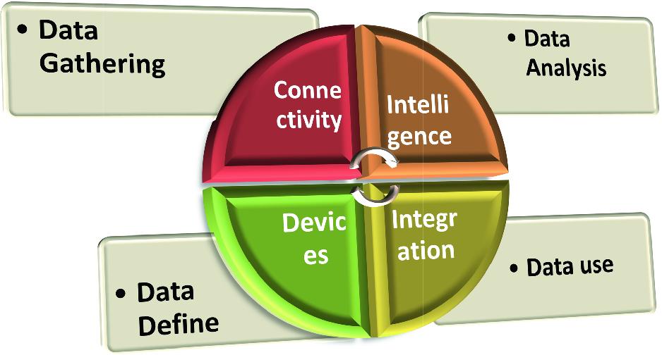 Data Science for Internet of Things (IoT) | SpringerLink