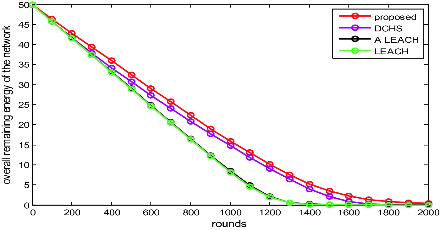 Performance of Energy and Distance Based Modified Threshold for ...