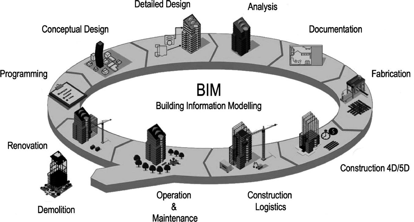 Bim Dimensions 8d