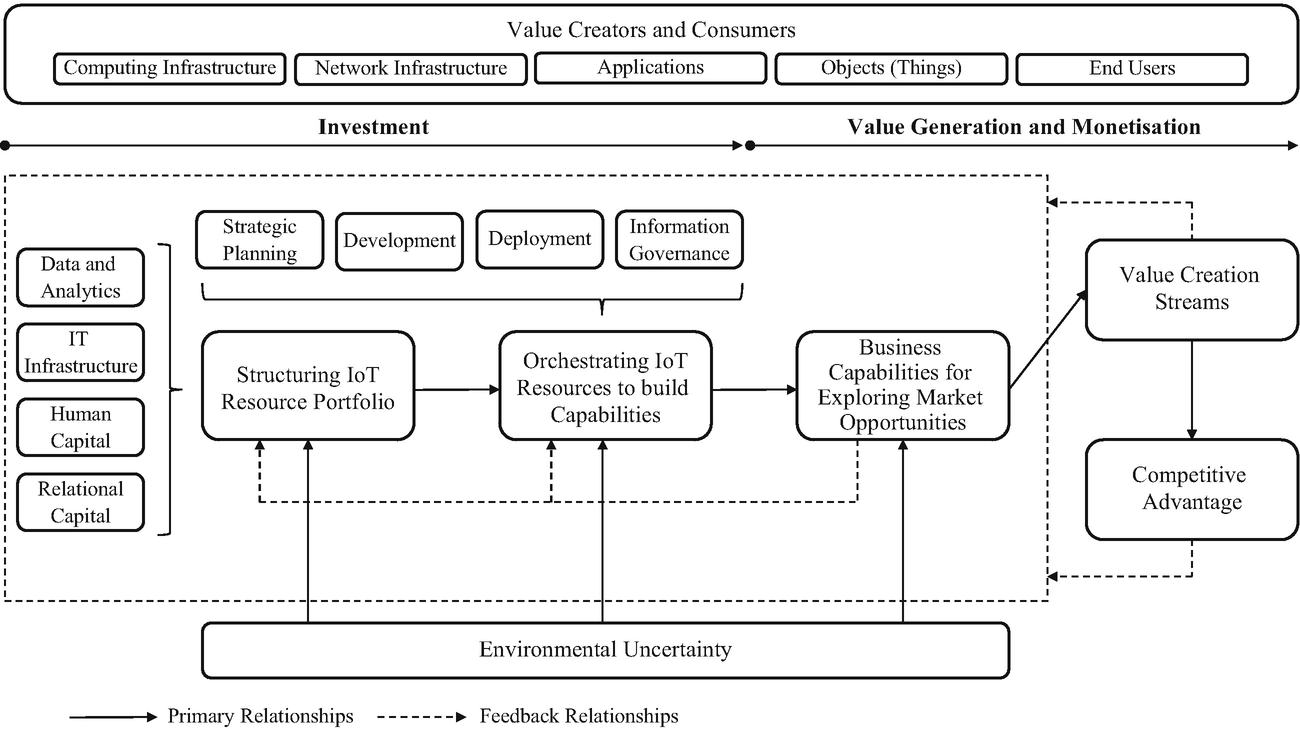 Mapping The Business Value Of The Internet Of Things Springerlink