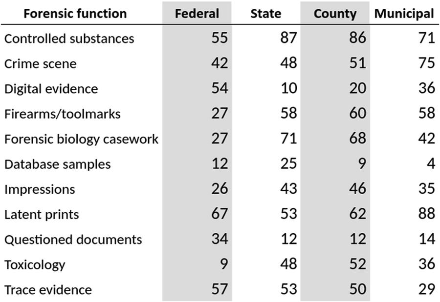 Front End Forensics An Integrated Forensic Intelligence Model Springerlink