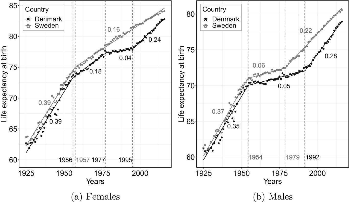 Alternative Forecasts of Danish Life Expectancy   SpringerLink