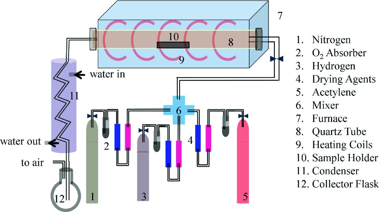 Characteristics Of Graphene Reduced Graphene Oxide Springerlink