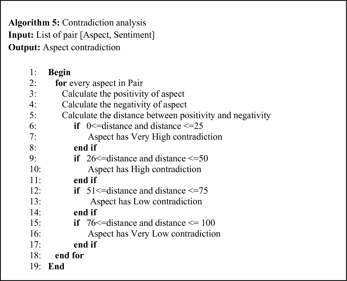 Aspect Based Sentiment Classification and Contradiction Analysis of Product  Reviews | SpringerLink