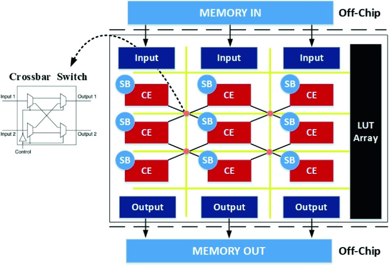 4969 transfer switch wiring diagram a cgra definition framework for dataflow applications springerlink  cgra definition framework for dataflow