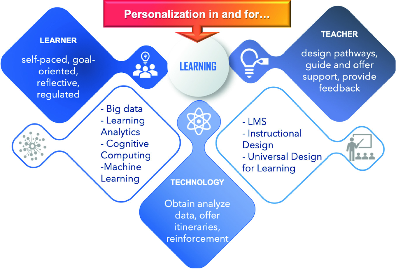 Design Of Blended Learning Personalized Itineraries For Higher Education Springerlink