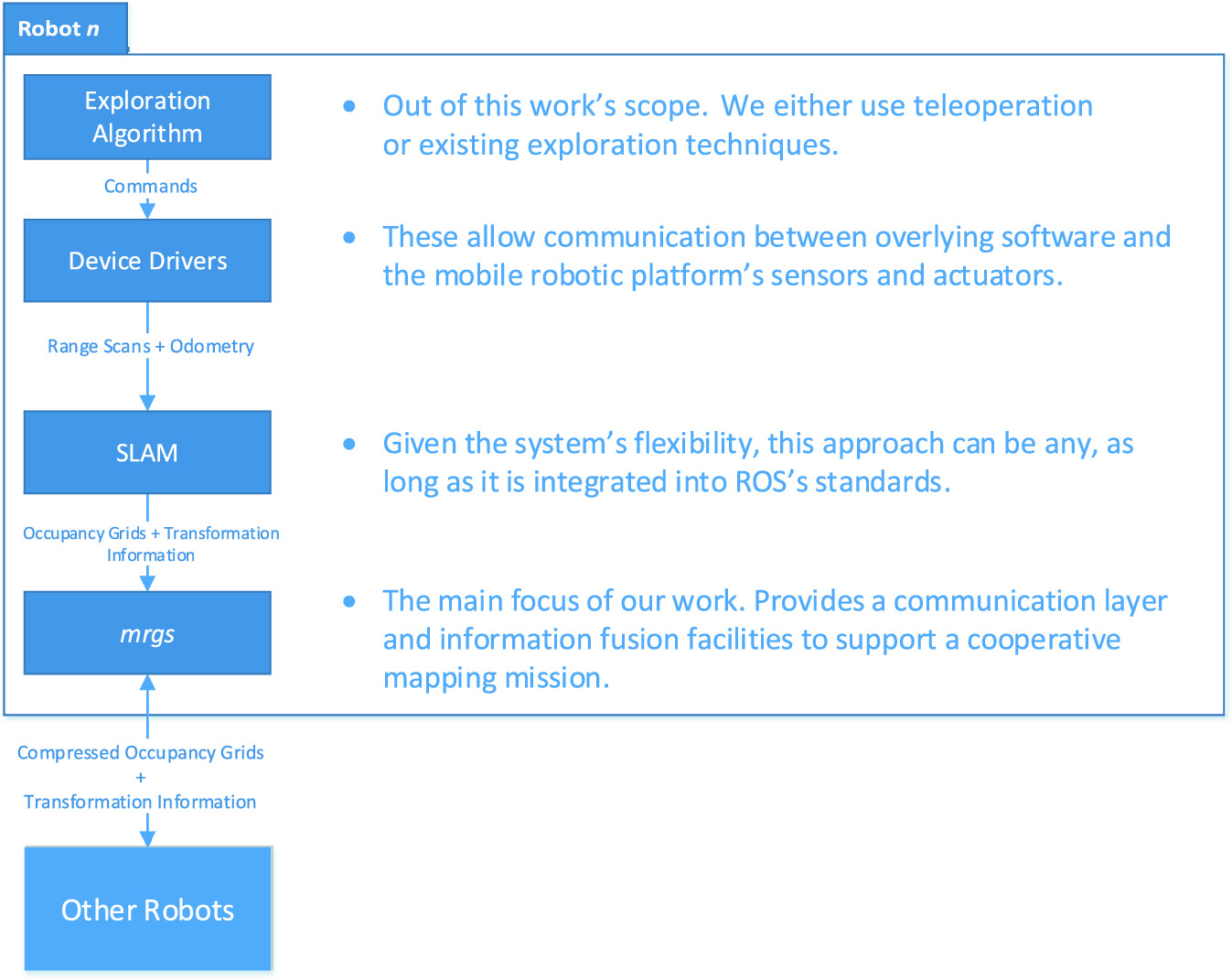 mrgs: A Multi-Robot SLAM Framework for ROS with Efficient ...