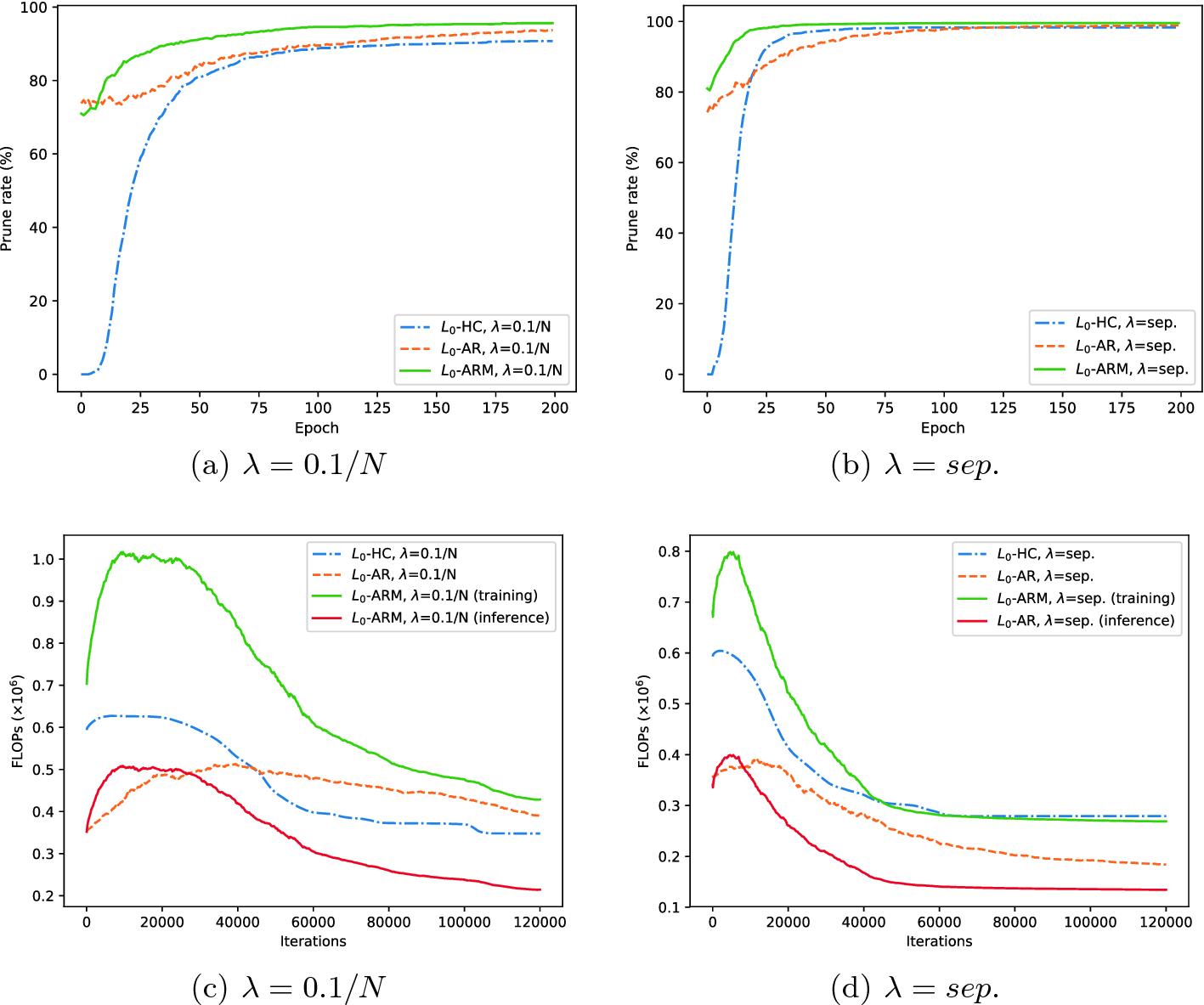equation]-ARM: Network Sparsification via Stochastic Binary Optimization |  SpringerLink