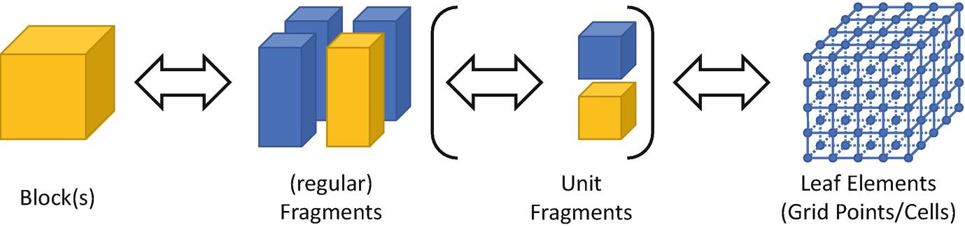 ExaStencils: Advanced Multigrid Solver Generation | SpringerLink
