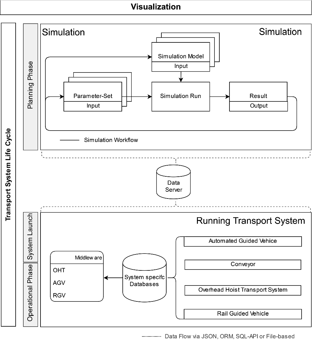 Visualization of Automated Material Handling System Components in ...