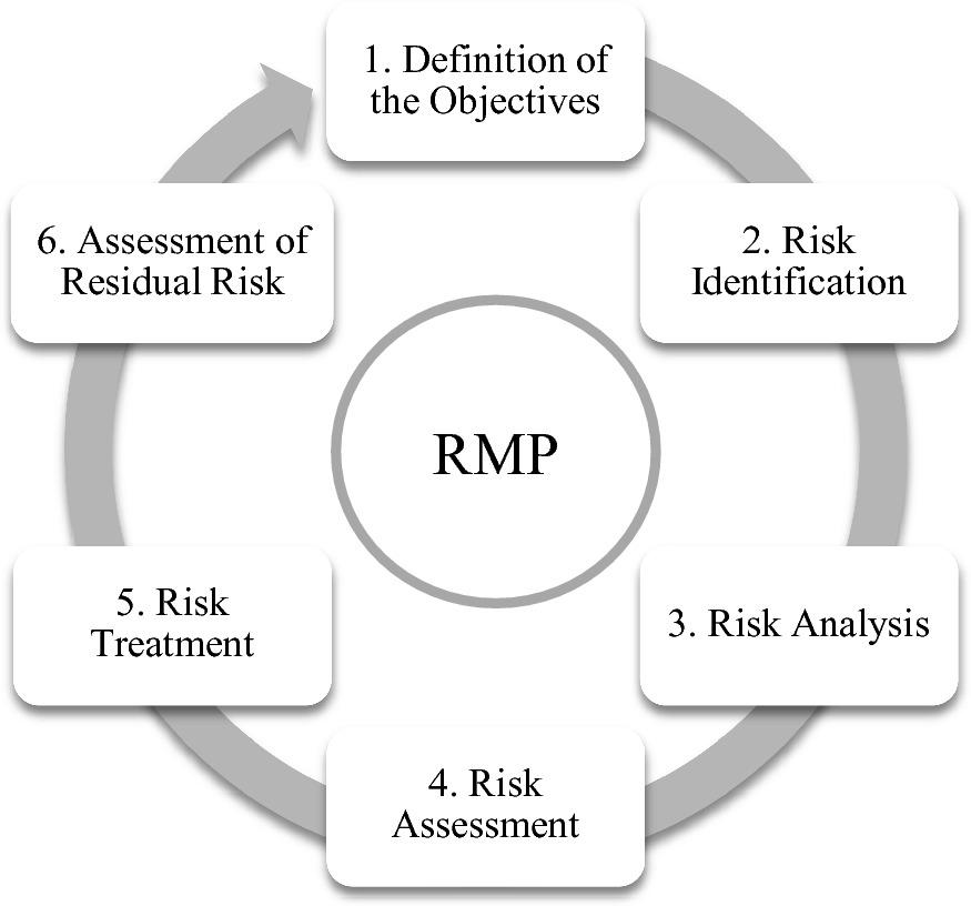 Oper investment risk risk-adjusted return on capital investment