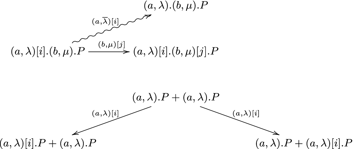 Towards Bridging Time and Causal Reversibility   SpringerLink