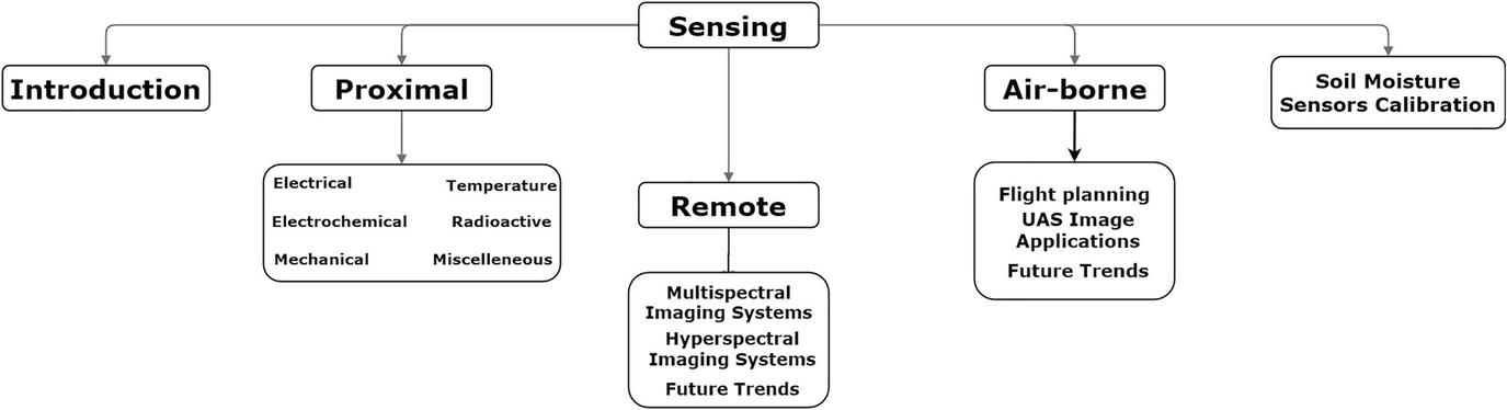 Signals in the Soil: Subsurface Sensing | SpringerLink