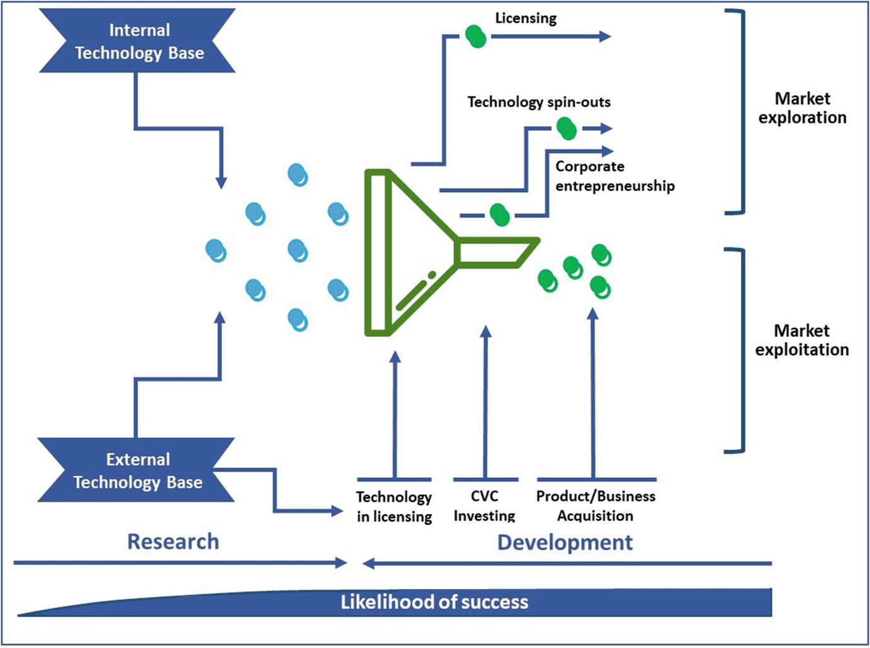 Open Innovation and Value Creation in Crop Genetics   SpringerLink