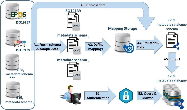 Data Cataloguing   SpringerLink