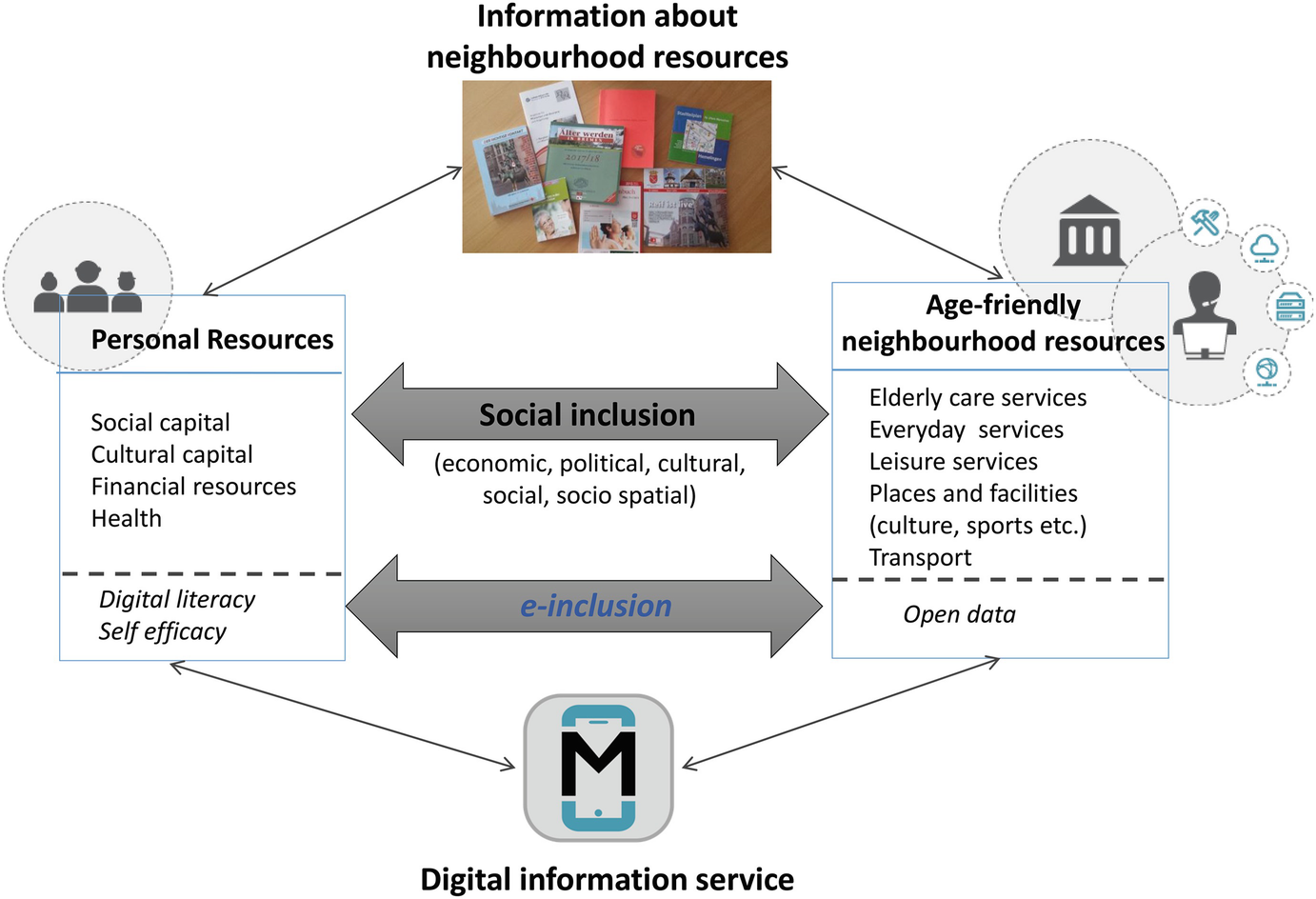 Mobile Age: Co-creating Digital Public Services with and for Older ...