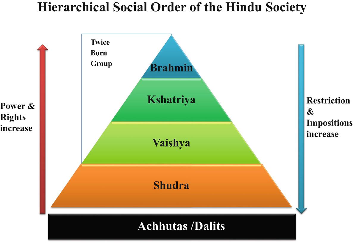 Caste Rigidity and Socio economic Condition of Dalits in India ...