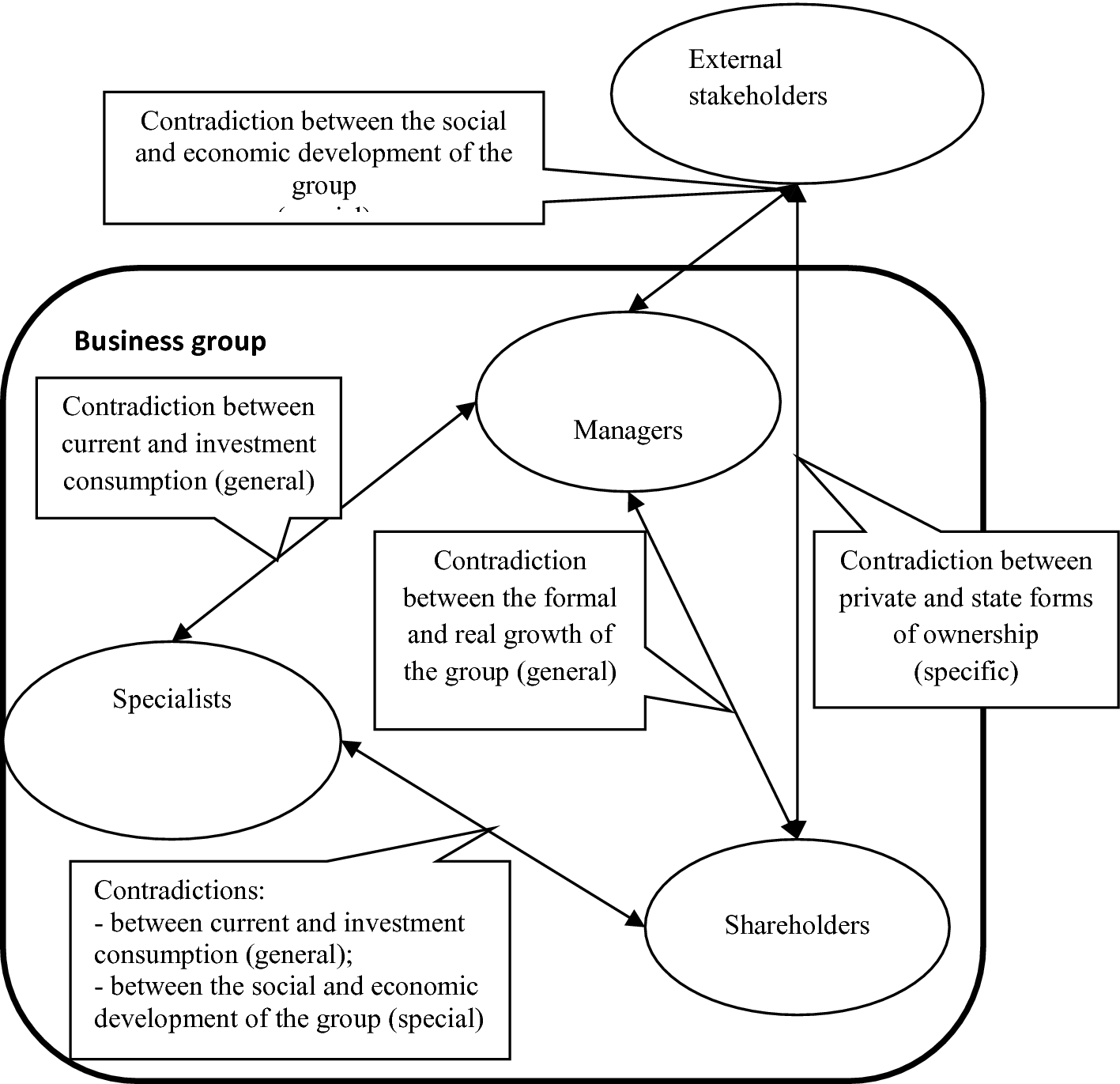 Business Group Contradictions as a Factor of Integration into the Global  Economy | SpringerLink