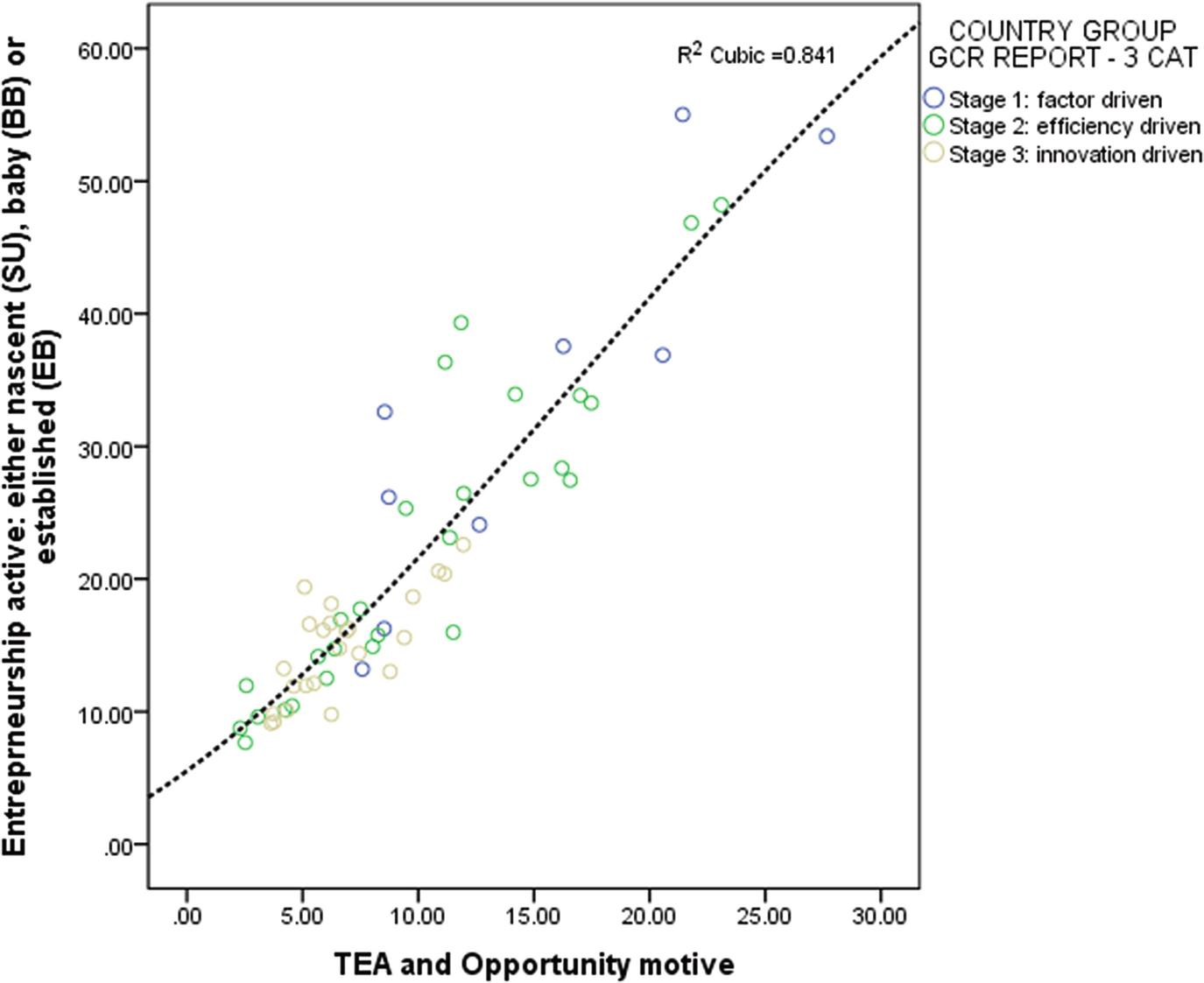 Entrepreneurial Capability Index Springerlink