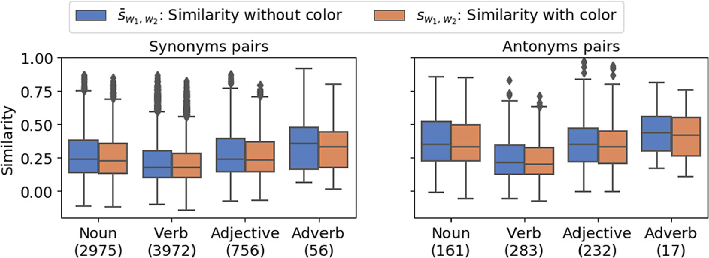 Effect Of Text Color On Word Embeddings Springerlink