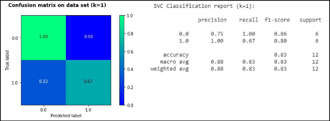 Machine Learning for Cup Coffee Quality Prediction from Green and ...