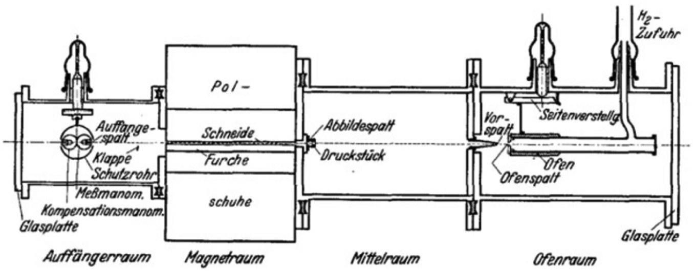 Otto Stern's Molecular Beam Method and Its Impact on Quantum ...