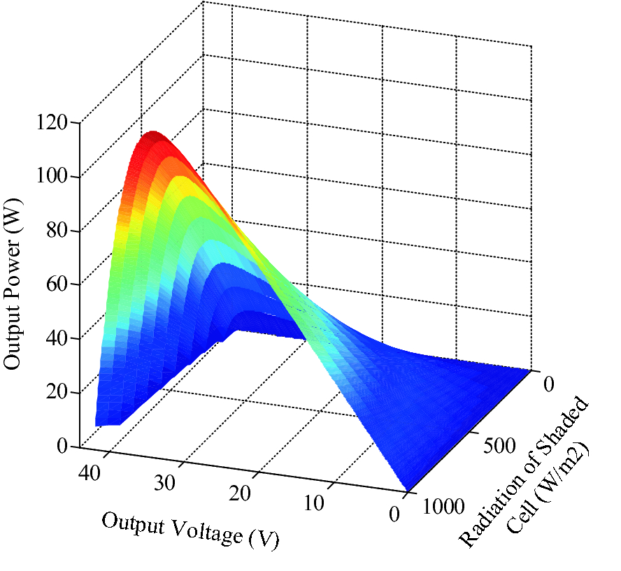 Design and Comprehensive Analysis of Maximum Power Point Tracking ...