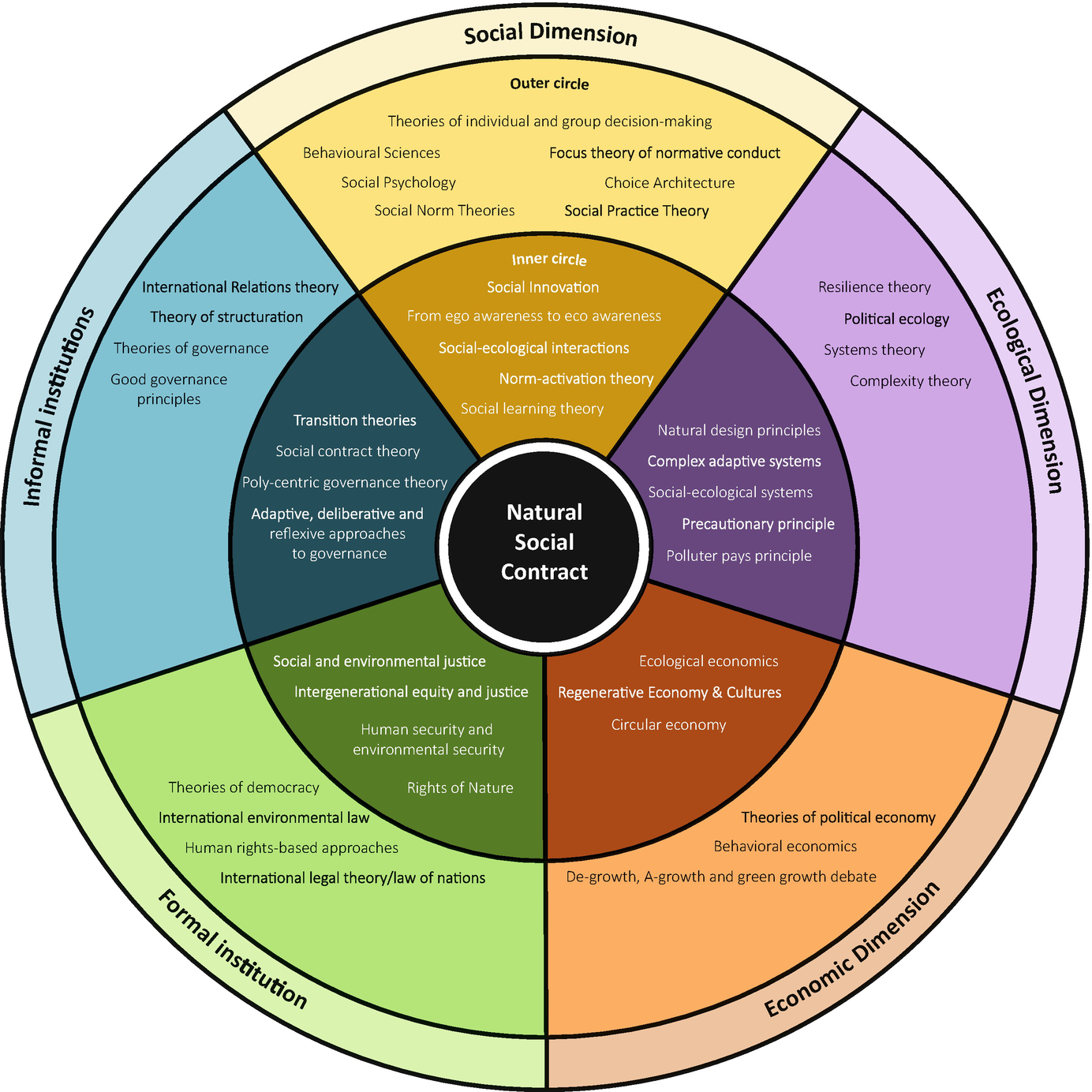 Towards a Natural Social Contract   SpringerLink
