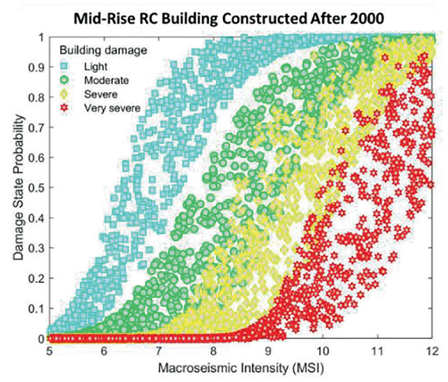 Earthquake Physical Risk/Loss Assessment Models and Applications ...
