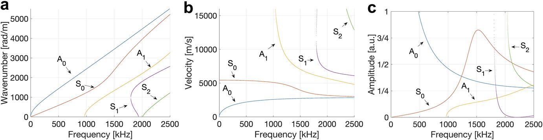 Ultrasonic Methods   SpringerLink