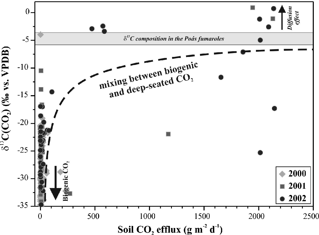 Diffuse CO2 Degassing and Thermal Energy Release from Poás