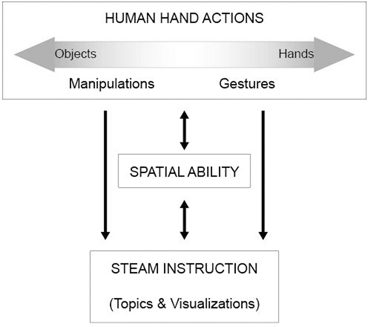 The Potential of Embodied Cognition to Improve STEAM Instructional ...