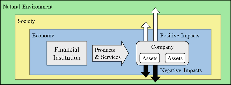 Understanding Sustainable Finance | SpringerLink