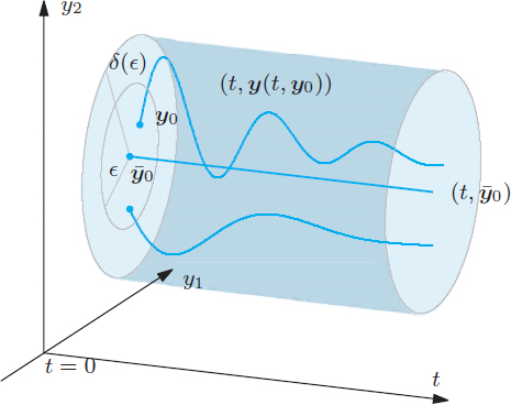Ordinary differential equations   SpringerLink