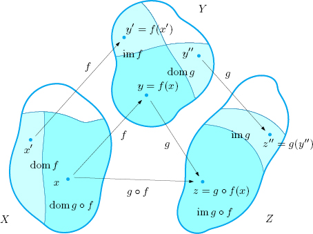 Functions   SpringerLink