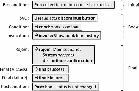 Presenting the Requirements Specification Language