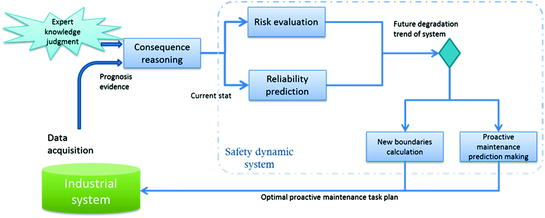From Centralized Modelling To Distributed Design In Risk