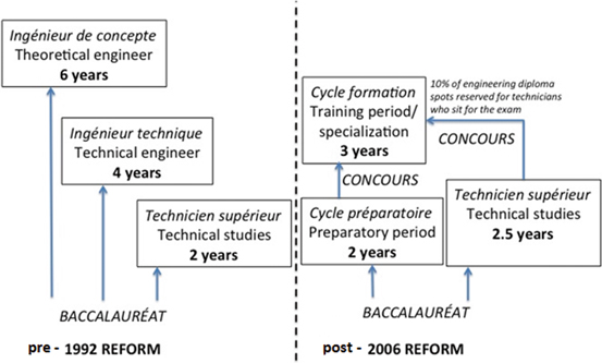 Perspectives on Engineering Education Quality in Tunisia After 50 ...