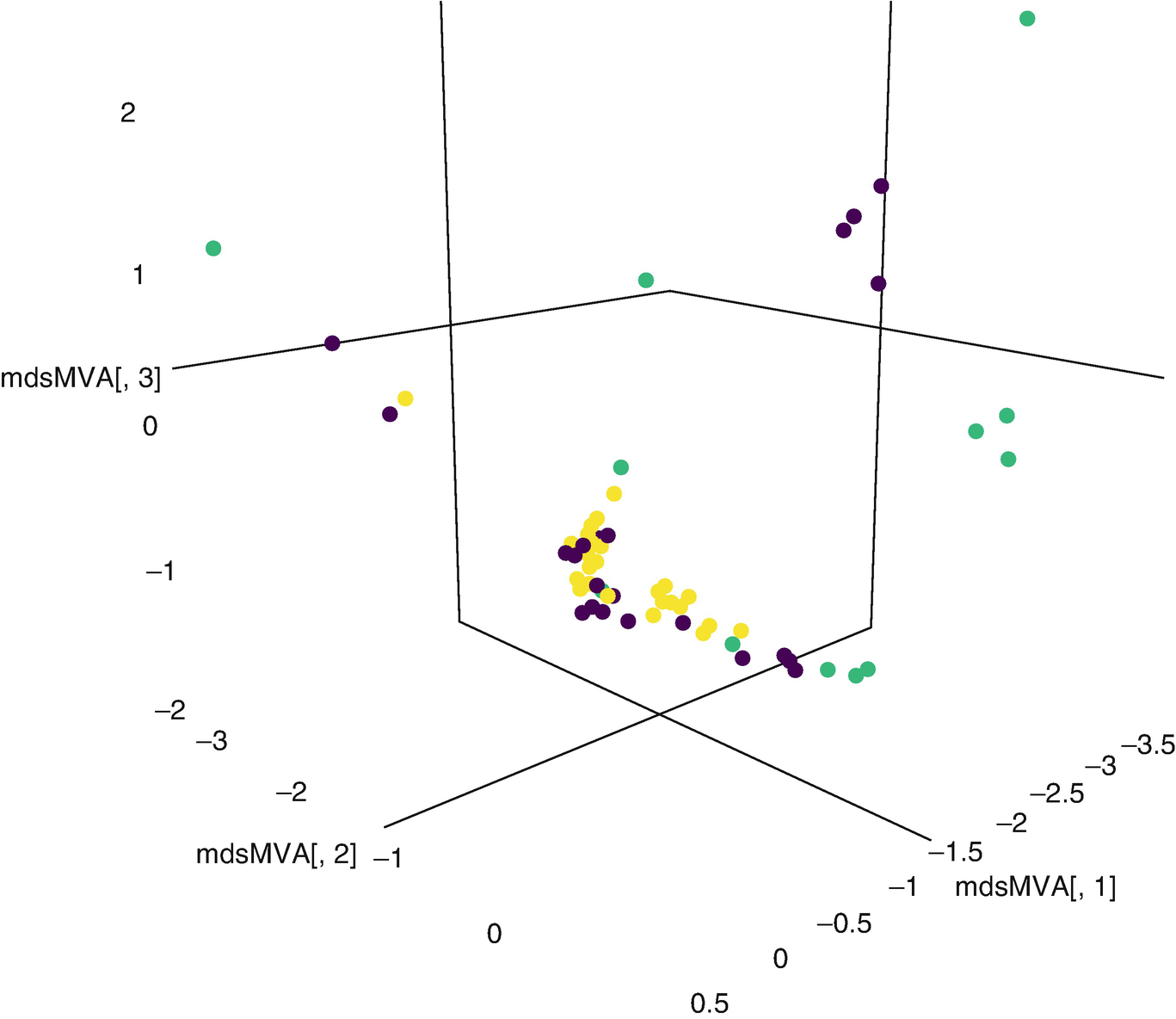 Q3-D3-LSA: D3 js and Generalized Vector Space Models for Statistical