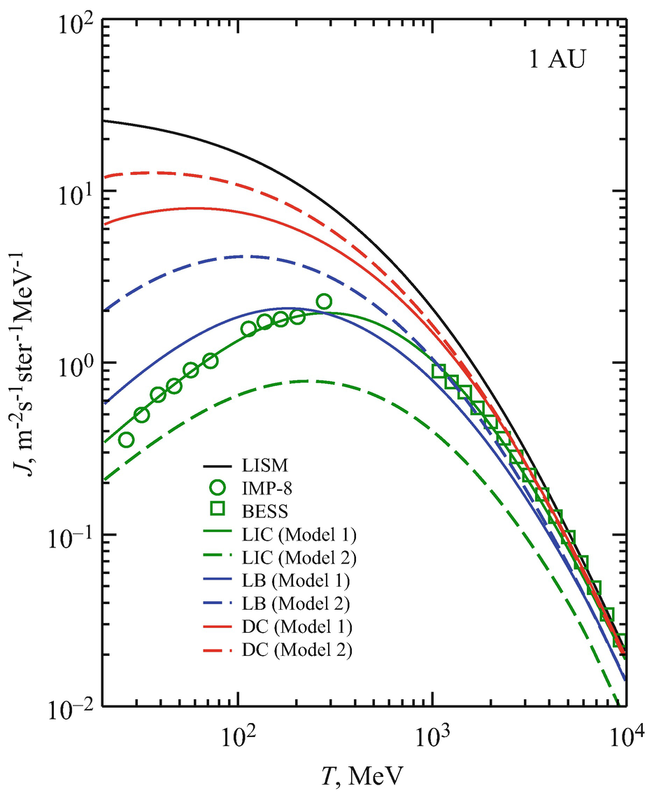 Effect Of Supernovae On The Local Interstellar Material