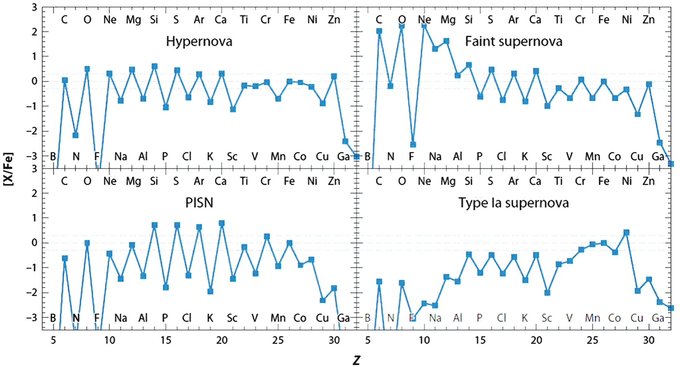 Supernovae and the Chemical Evolution of Galaxies | SpringerLink