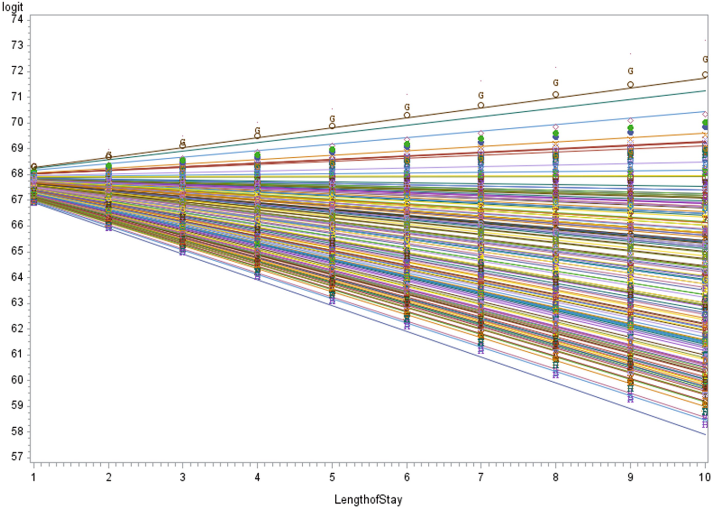 Hierarchical Logistic Regression Models | SpringerLink