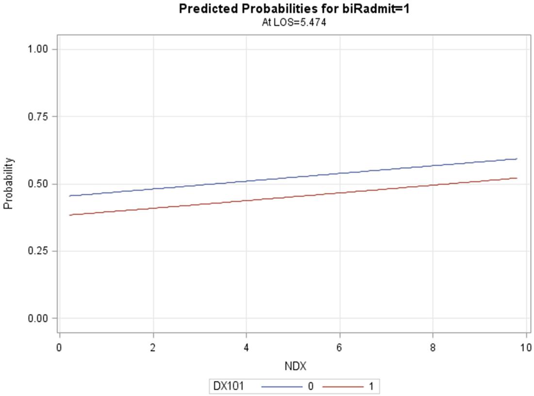 Standard Binary Logistic Regression Model | SpringerLink