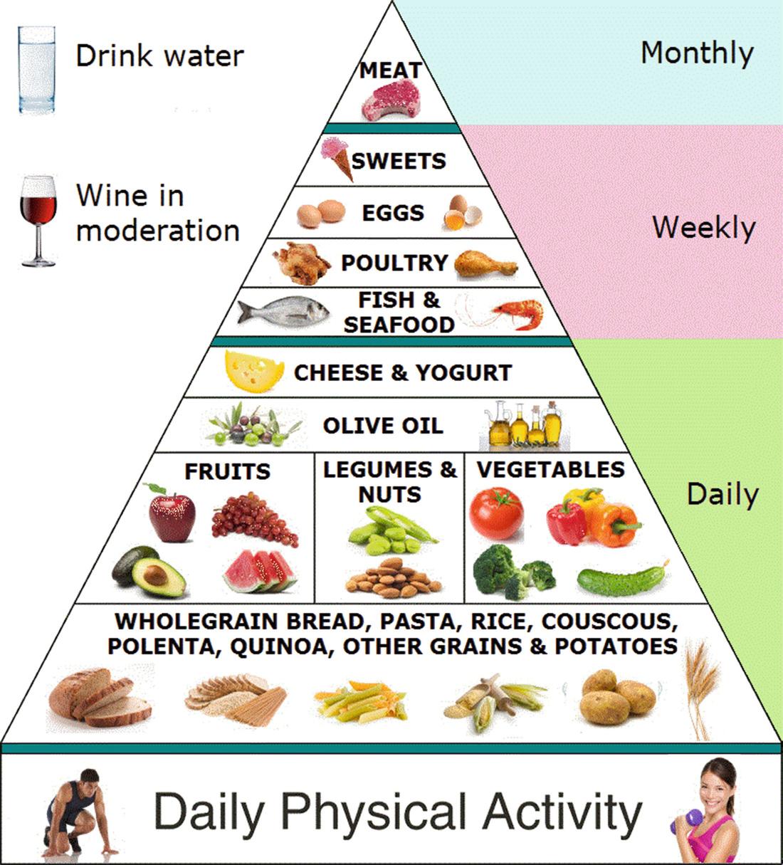 Food Guides | SpringerLink