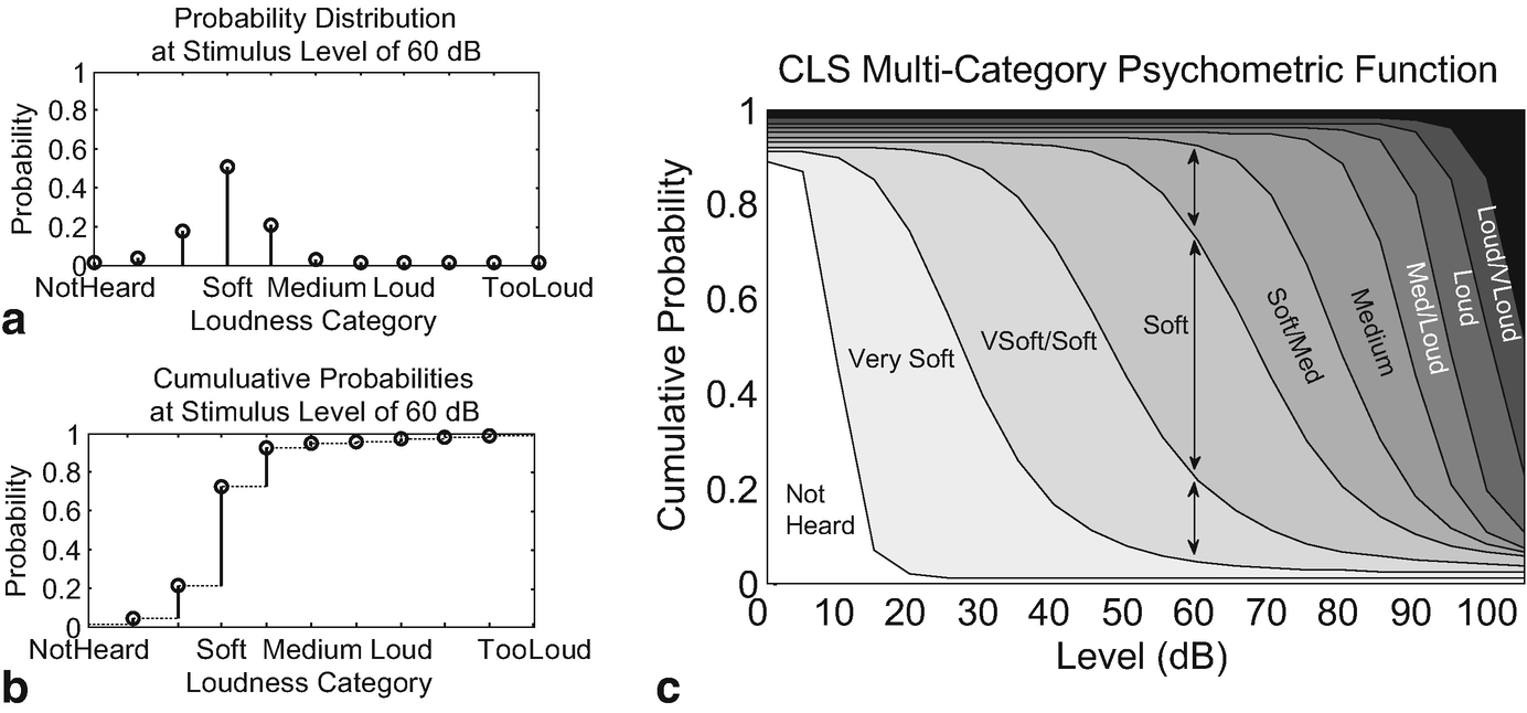 Modeling The Individual Variability Of Loudness Perception With A